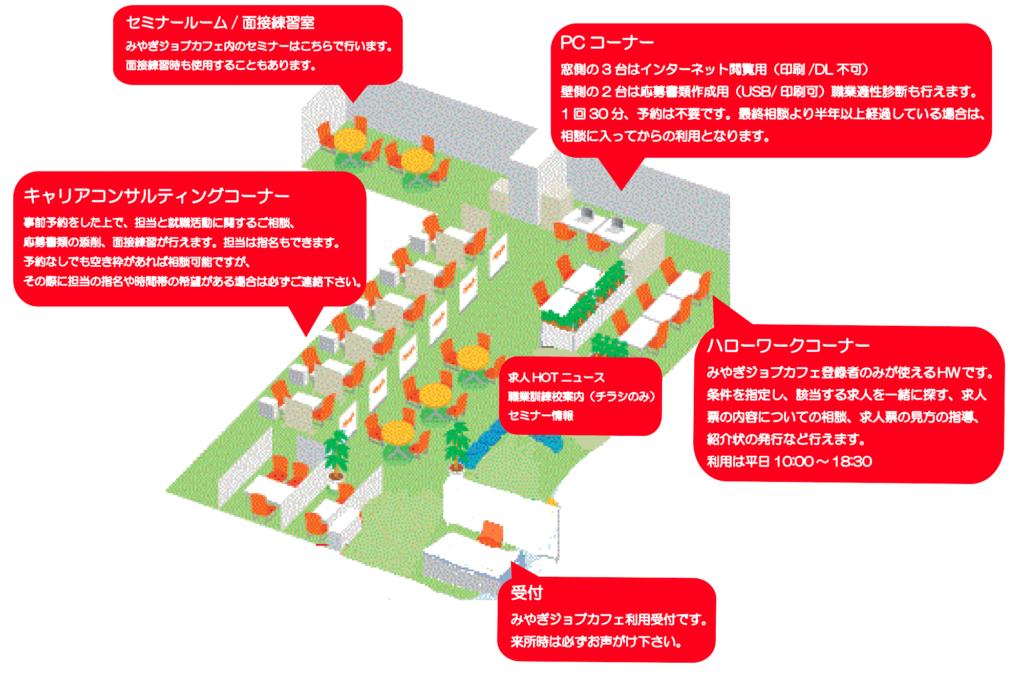 みやぎジョブカフェ利用ガイドマップ